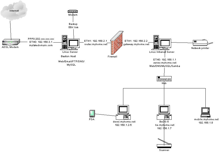 Home Network For Adsl - Wiring Diagrams on